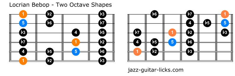 Locrian bebop scale guitar