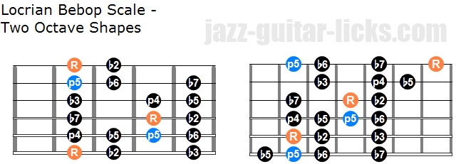 Locrian bebop scale two octave shape
