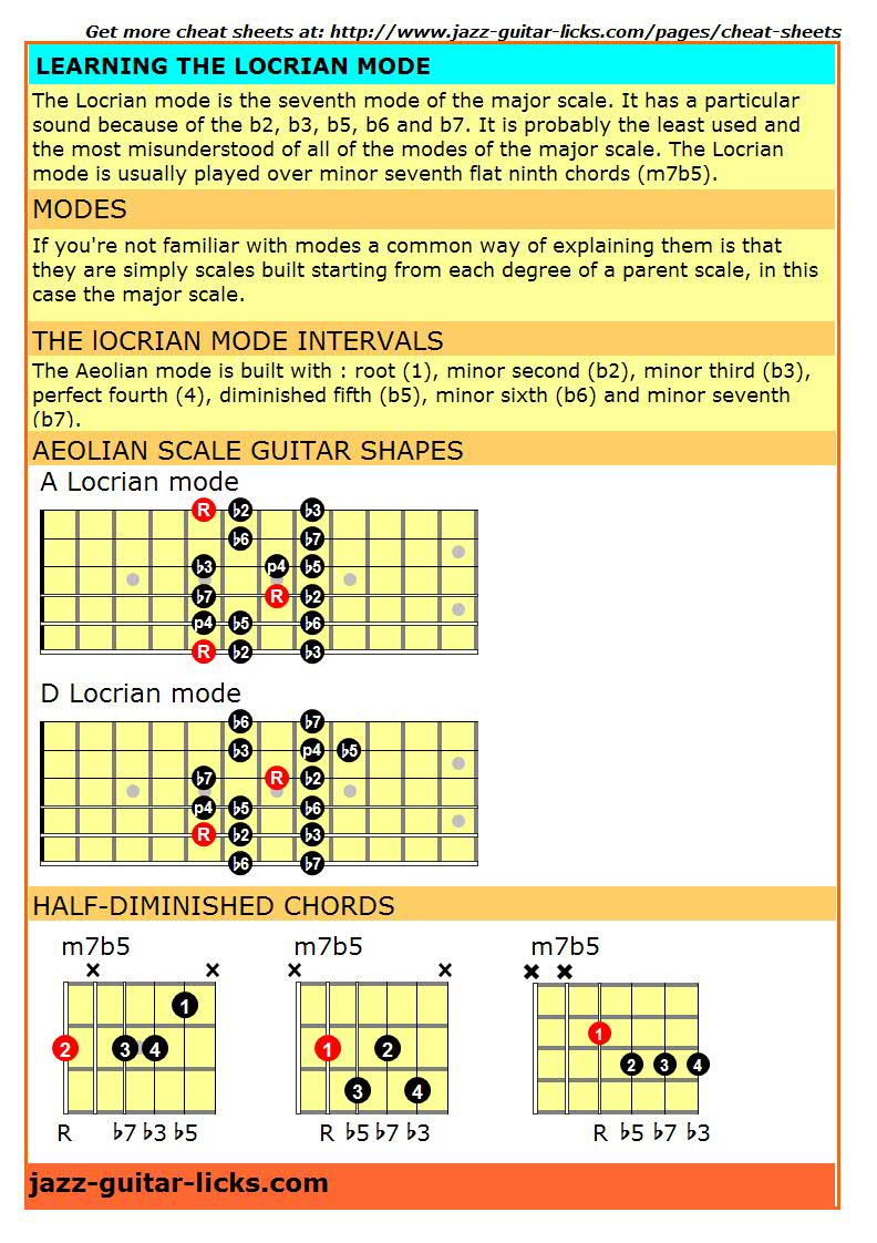 Locrian mode guitar cheat sheet