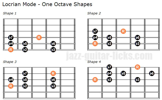 Locrian mode one octave shapes guitar
