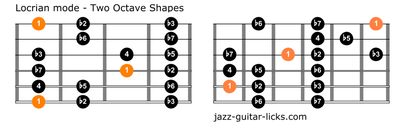 Locrian mode two octave shapes