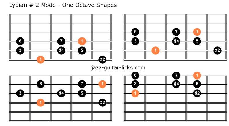 Lydian 2 mode one octave shapes guitar
