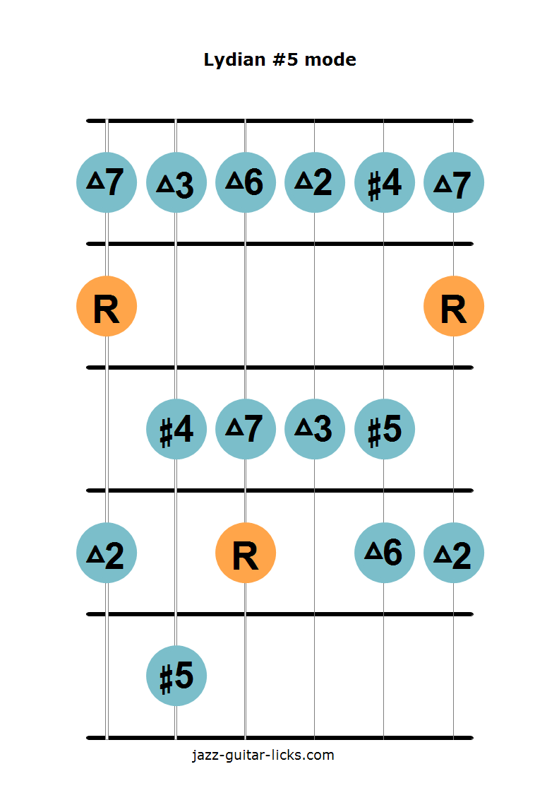 Lydian augmented scale guitar diagram 1