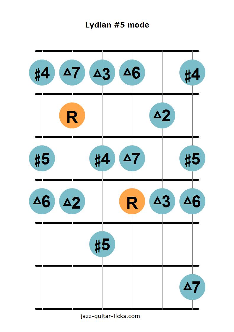Lydian augmented mode guitar diagram 2