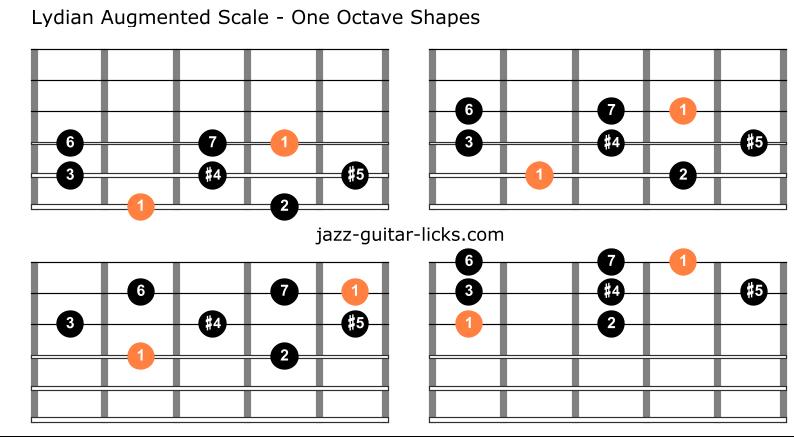 Lydian augmented guitar diagrams