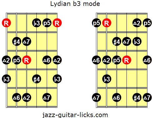 Lydian b3 mode
