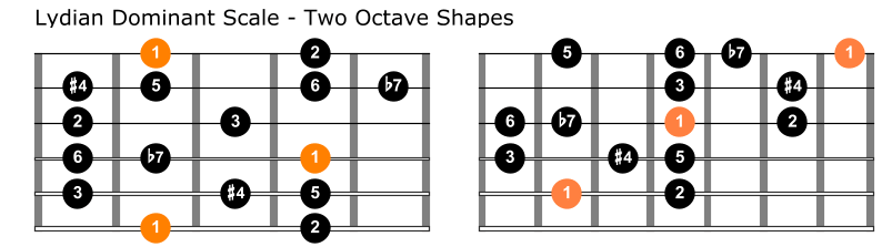 Lydian dominant guitar positions
