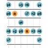 Lydian dominant mode guitar diagram 2