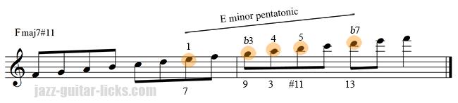 Lydian mode and minor pentatonic scale