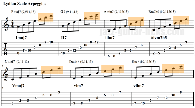 Lydian mode harmonized in arpeggios