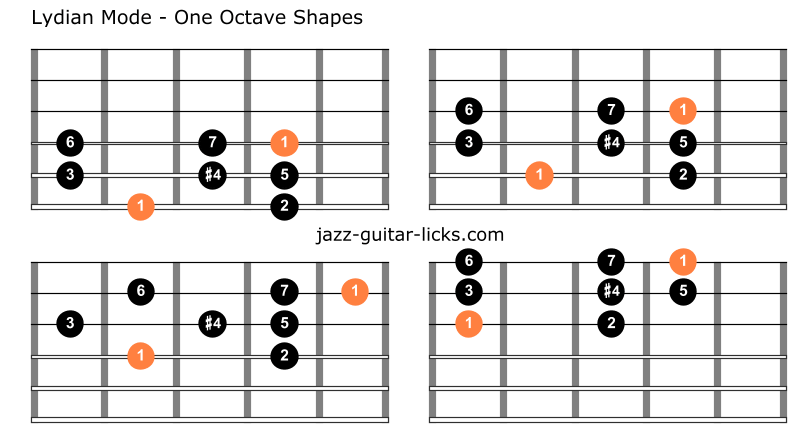 Lydian mode one octave shapes guitar