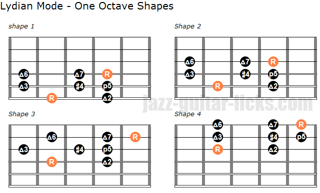 Lydian mode one octave shapes