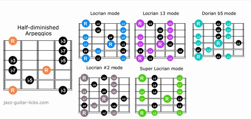 M7b5 arpeggio guitar scale 1