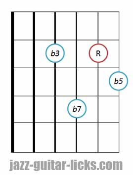 drop 2 m7b5 chord guitar diagram