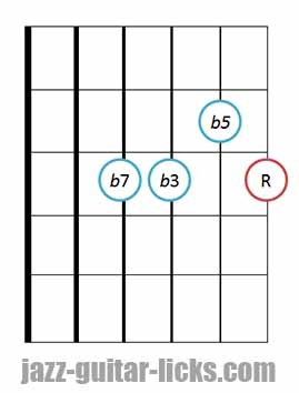 drop 2 half diminished jazz chord guitar diagram