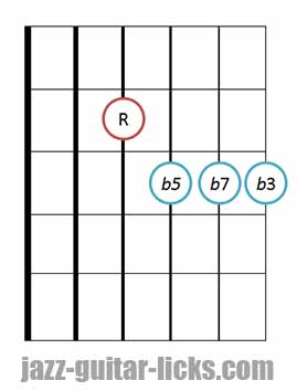 m7b5 chord guitar diagram