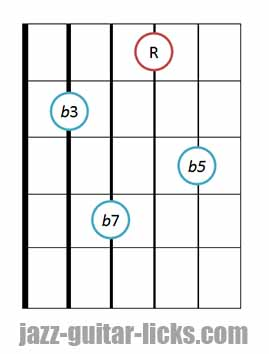 drop 2 half diminished jazz chord guitar diagram 2