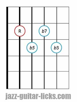 half diminished jazz chord guitar diagram