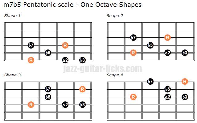 M7b5 pentatonic scale one octave shapes 2