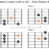 M7b5 pentatonic scale one octave shapes