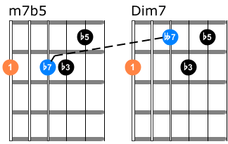 M7b5 vs diminished chords on guitar