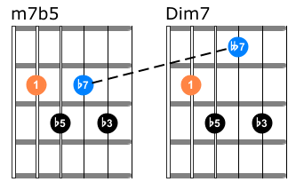 minor7b5 vs diminished guitar chords