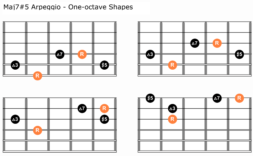 Maj7 augmented arpeggio for guitar two octave shapes