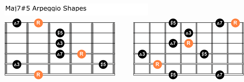 maj7#5 arpeggio shapes for guitar