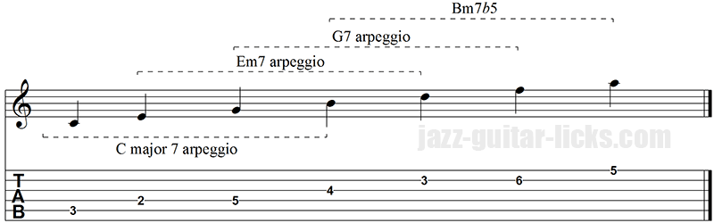 Major 13 arpeggio superimposition