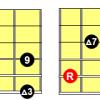 Major 13 arpeggio Guitar Diagrams