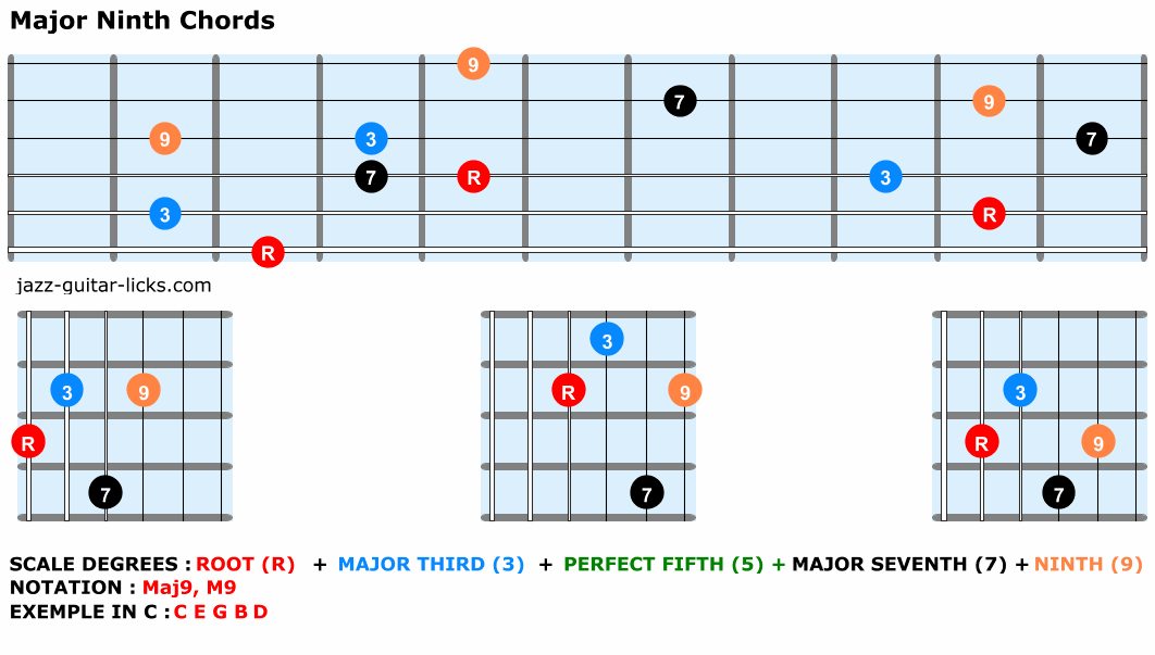 Major ninth guitar chord voicing shapes