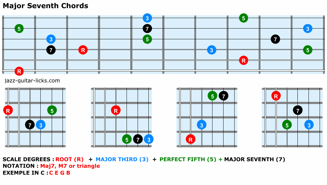 Major seventh guitar chords