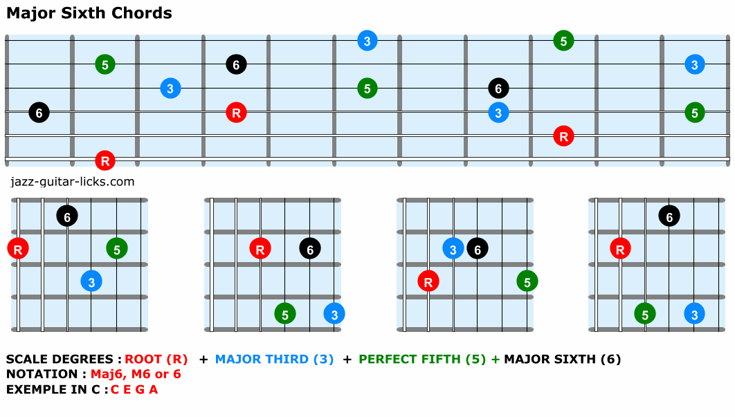 Major sixth chords guitar