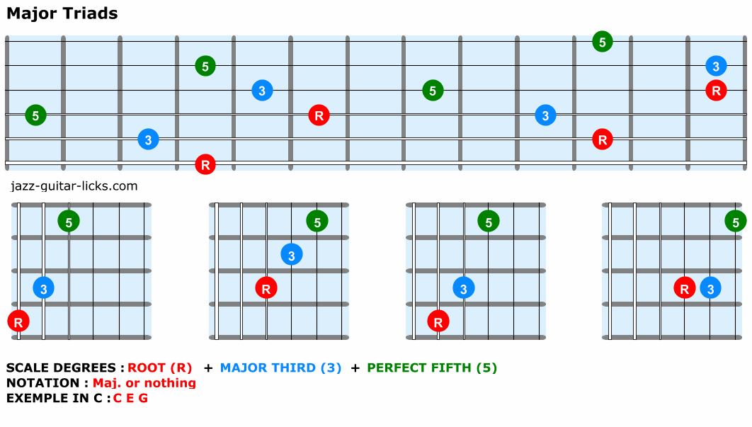 Major-triads-guitar-chords
