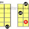 Major 6 arpeggios guitar diagrams