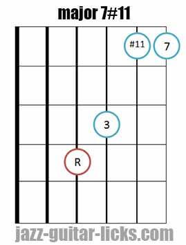 Major 7#11 guitar chord 3