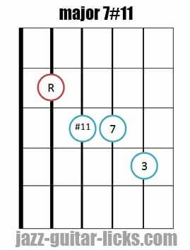 Major 7#11 guitar chord