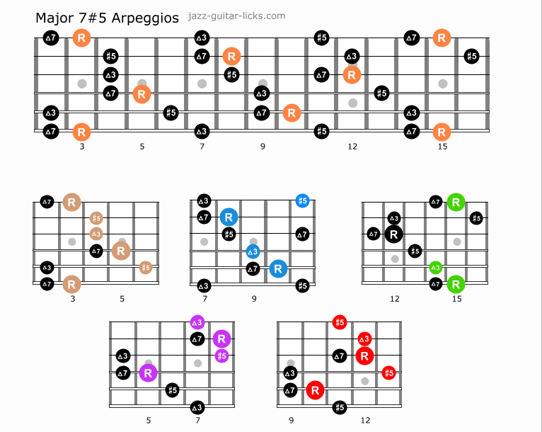 Major 7 5 arpeggios caged charts