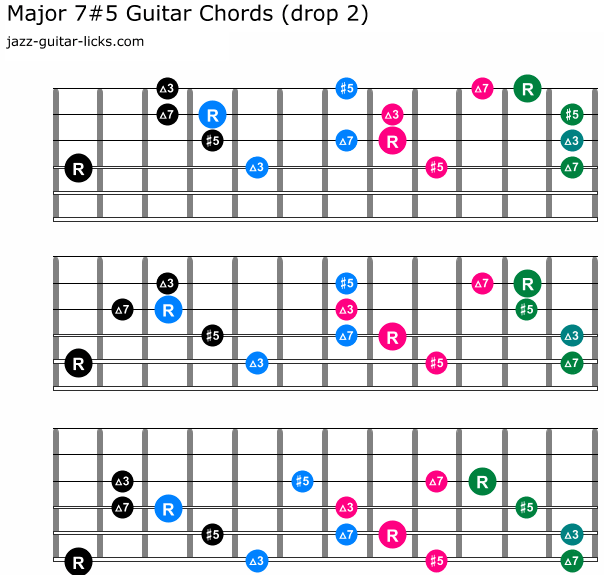 Augmented Major 7 guitar chord shapes