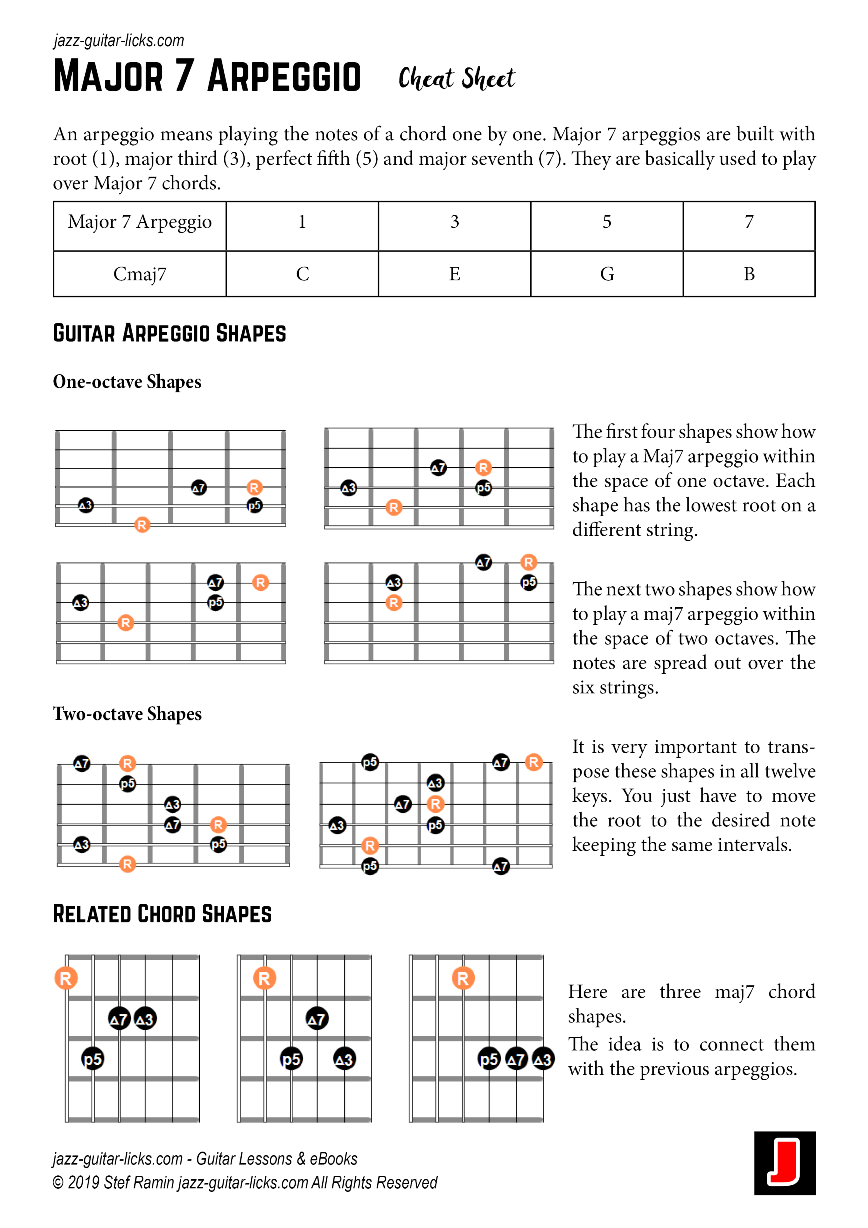 Major 7 arpeggio guitar cheat sheet