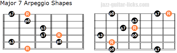 Major 7 arpeggio shapes 2
