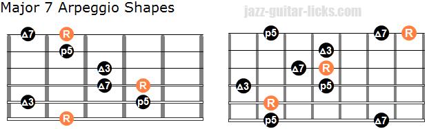 Maj7 arpeggio shapes 2