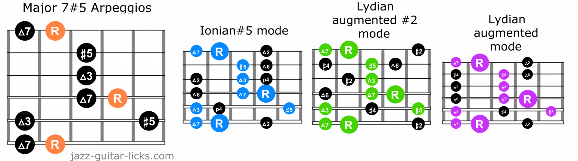 Major 7 augmented fifth arpeggio guitar scales