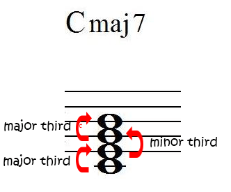 Major 7 chord construction