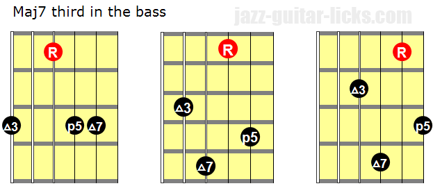 Major 7 chords third in the bass