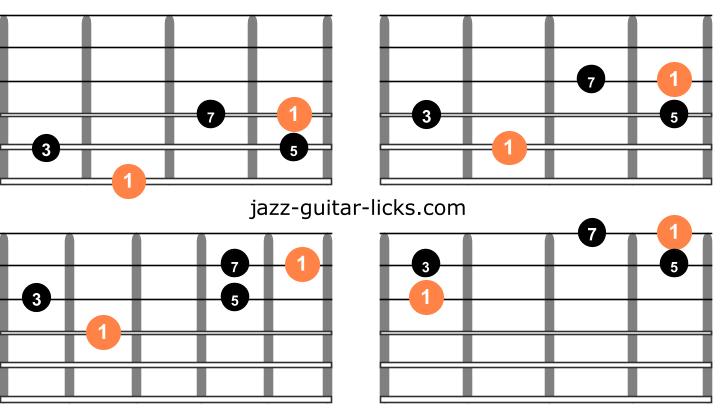 Major 7 guitar arpeggios one octave shapes