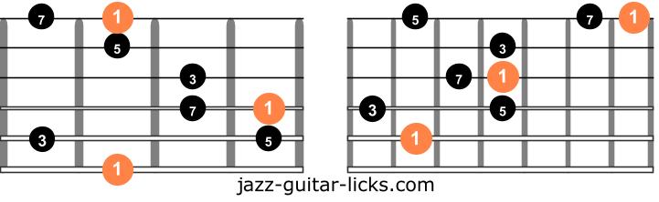 Major 7 guitar arpeggios two octave