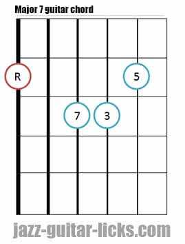 Major 7 guitar chord diagram 1