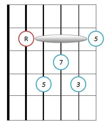 Major 7 guitar chord diagram