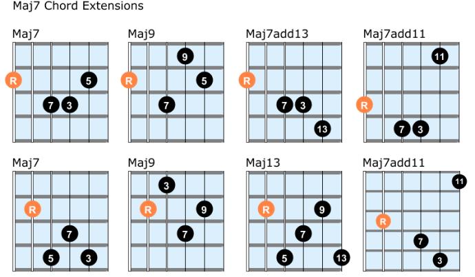Major 7 guitar chord extensions